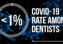Uno studio ADA rivela come la percentuale di dentisti contagiati dal COVID-19 sia inferiore all'1%