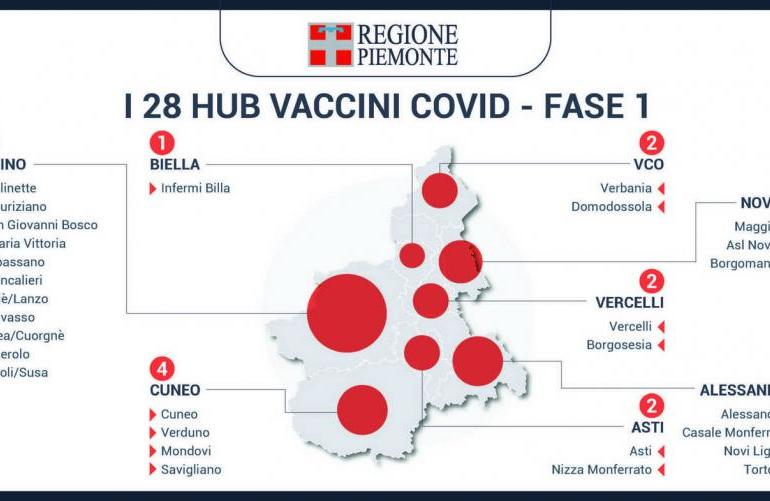 Piemonte in dirittura di arrivo con la campagna vaccinale